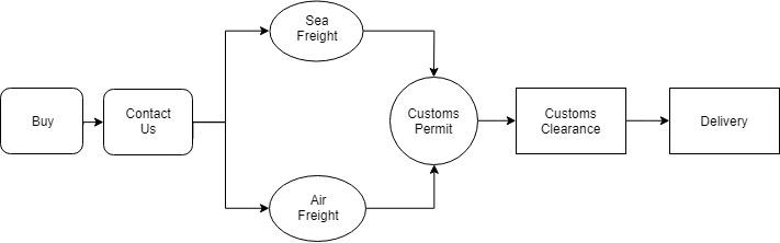 Customs Process1